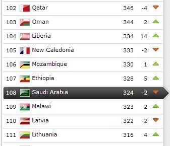 الأخضر يتراجع مركزين و يحل في المركز 108 في تصنيف الفيفا الشهري