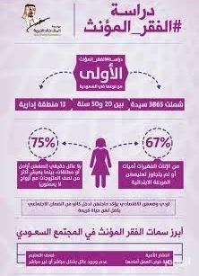 دراسة : «75» بالمائة من السعوديات الفقيرات يعشن «بلا عائل حقيقي»