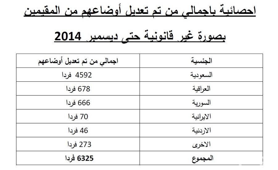 الكويت : 4600 من «البدون» أظهروا جوازات سفرهم السعودية