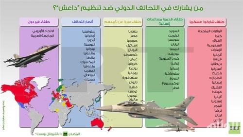 «انفوجراف» يوضح الدول المشاركة في التحالف الدولي ضد «داعش» بسوريا