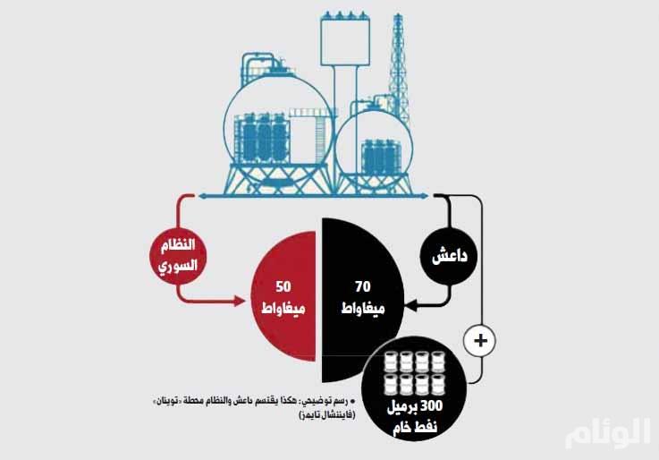 صفقات بأسلوب المافيا بين النظام السوري و«داعش»