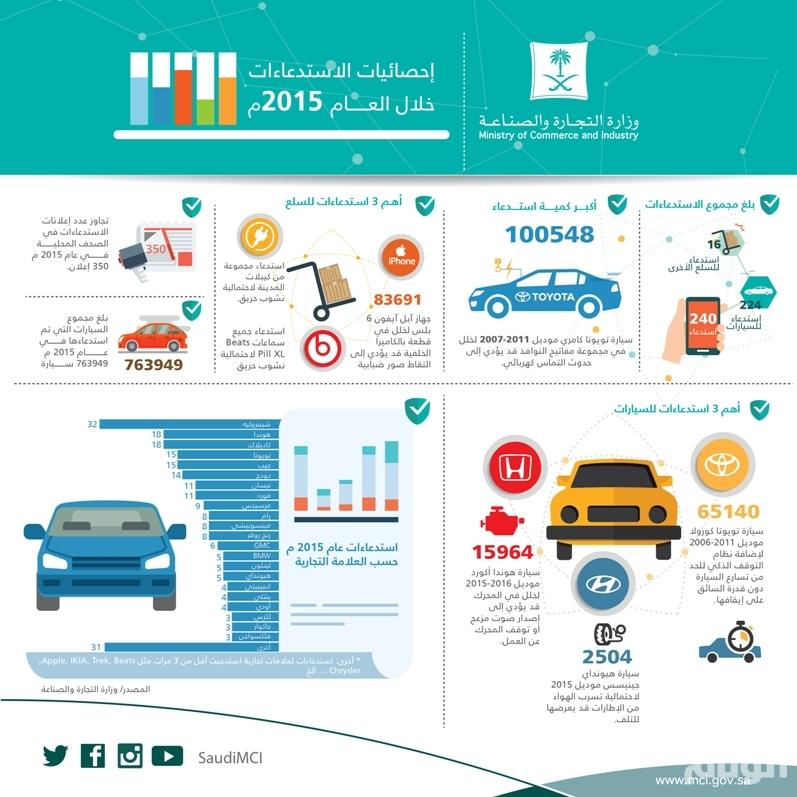 «التجارة» تستدعي أكثر من 700 ألف سيارة