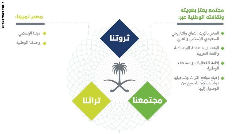 «رؤية السعودية 2030» تشرح استراتيجية المستقبل عبر ...