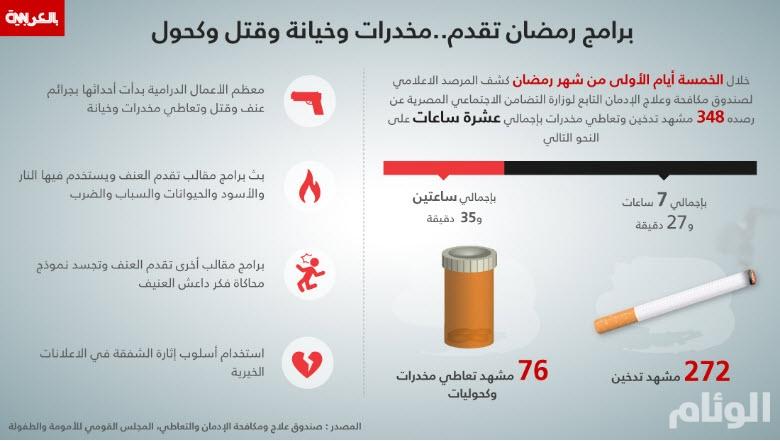 برامج رمضان المصرية تقدم.. مخدرات وخيانة وقتل وكحول ومطالب بوقف بعضها