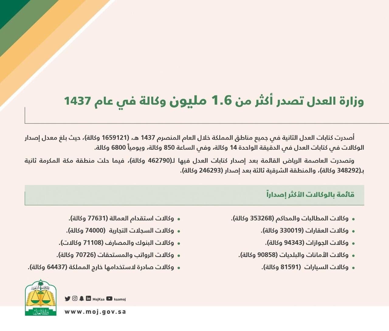 العدل ت صدر 6800 وكالة يوميا بجميع مناطق المملكة ارشيف 2016 صحيفة الوئام الالكترونية