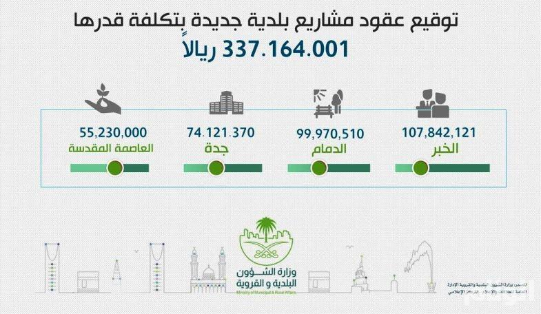 وزير البلديات يوقع عقود مشروعات بلدية جديدة بمنطقتي مكة المكرمة والشرقية