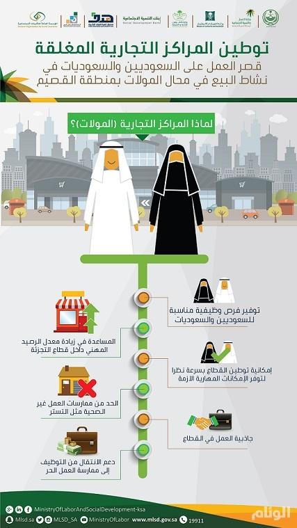 «4» آلاف فرصة عمل للسعوديين والسعوديات في المولات المغلقة بالقصيم