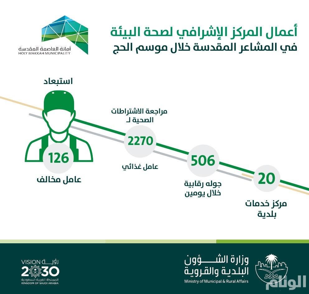 البلديات: استبعاد «126» عامل غير ملتزم بالاشتراطات الصحية