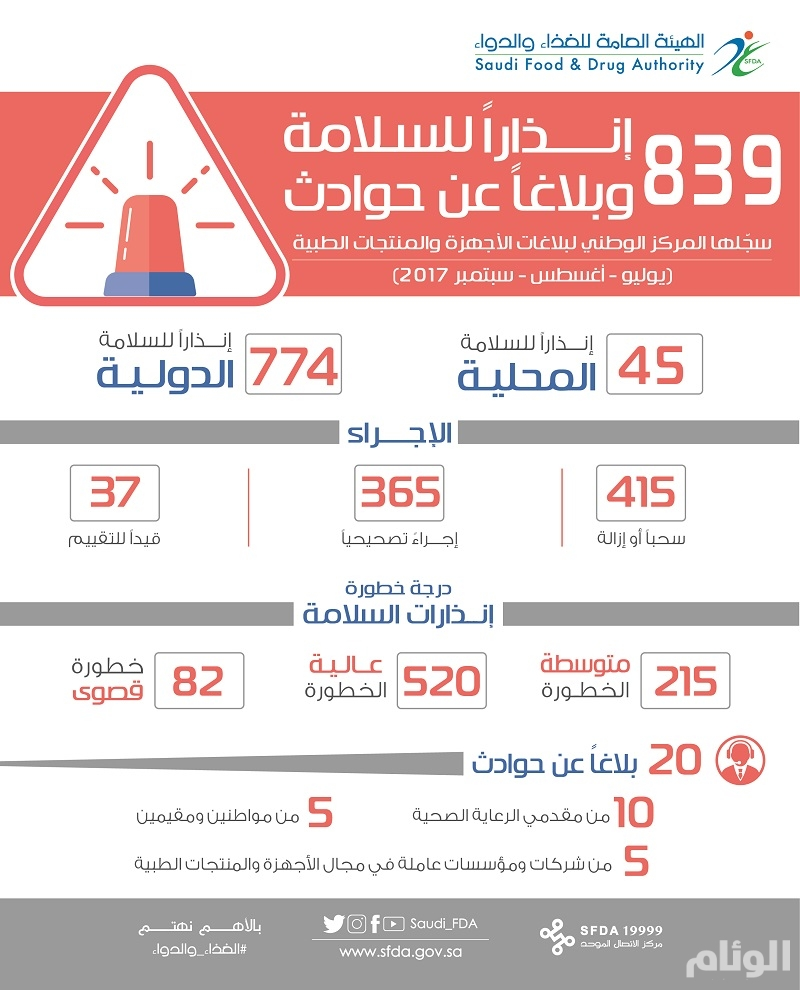 «الغذاء والدواء» تسجّل 839 بلاغاً عن حوادث بمجالي الأجهزة والمنتجات الطبية