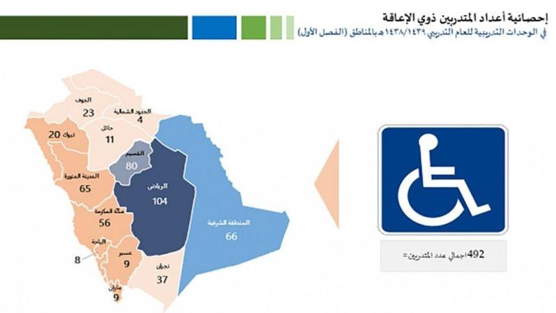 «التدريب التقني» يقدم برامج تدريبية متخصصة لذوي الإعاقة