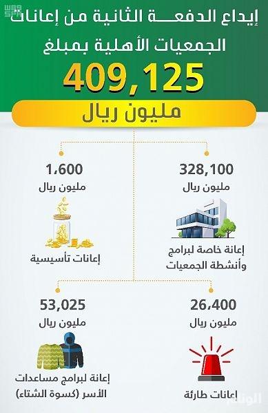 «العمل والتنمية» تودع الدفعة الثانية من إعانات الجمعيات الأهلية