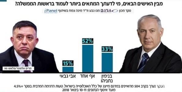 الصهاينة يختارون «السيد لا أحد» رئيساً للوزراء!