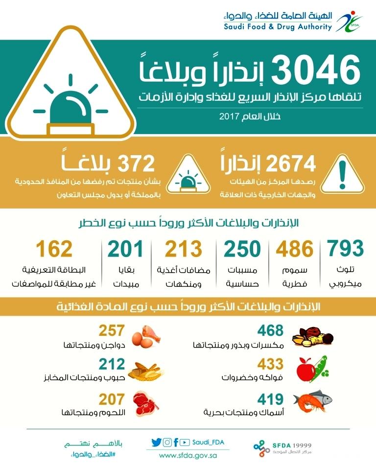 «الغذاء والدواء» ترصد 3046 إنذاراً وبلاغاً عن منتجات غذائية خلال 2017