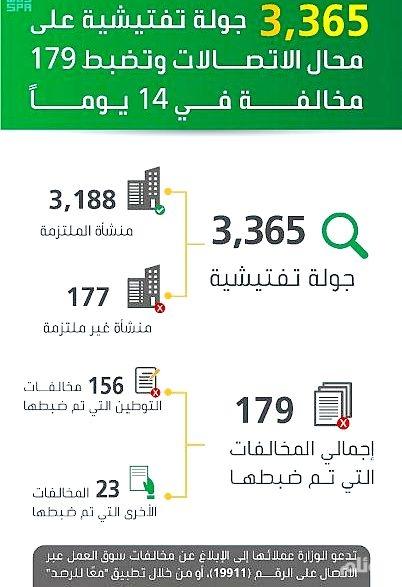 العمل والتنمية: ضبط 179 مخالفة في3365 جولة تفتيشية على محال الاتصالات