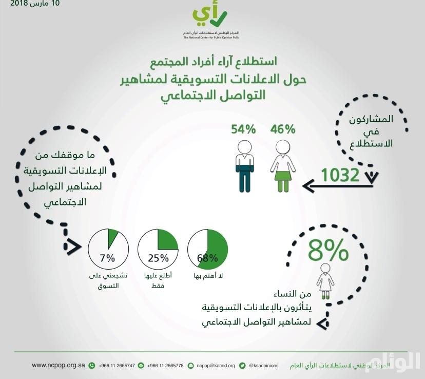 إستطلاع: 68% من السعوديين يرفضون إعلانات مشاهير التواصل