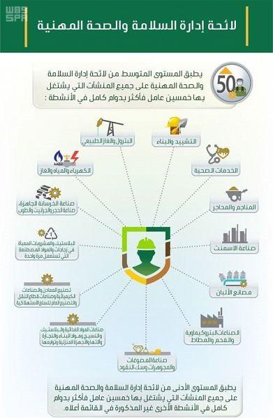 العمل : تطبيق لائحة إدارة السلامة والصحة المهنية غدا