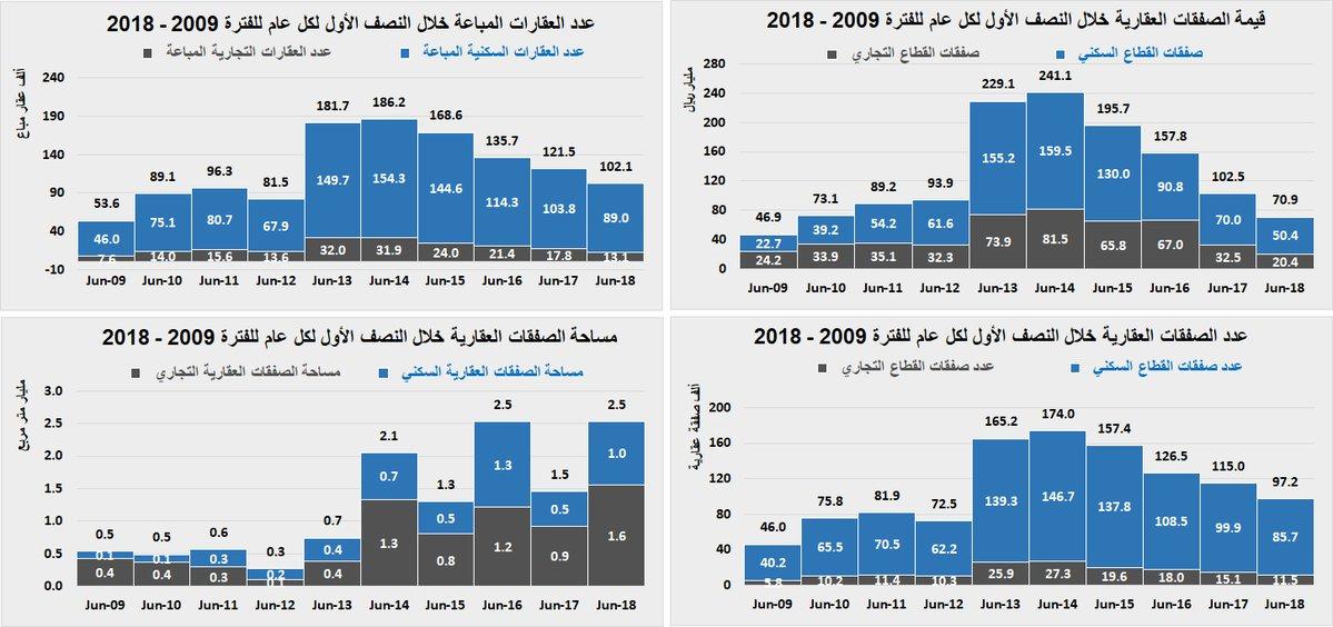 تفاصيل انهيار العقار السعودي خلال 2018
