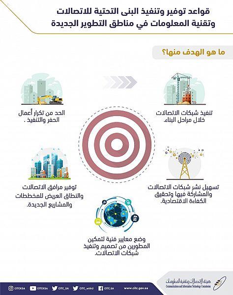 قواعد تنظيمية جديدة لهيئة الاتصالات لتعزيز نشر الخدمات وتسهيل مراحل تطويرها