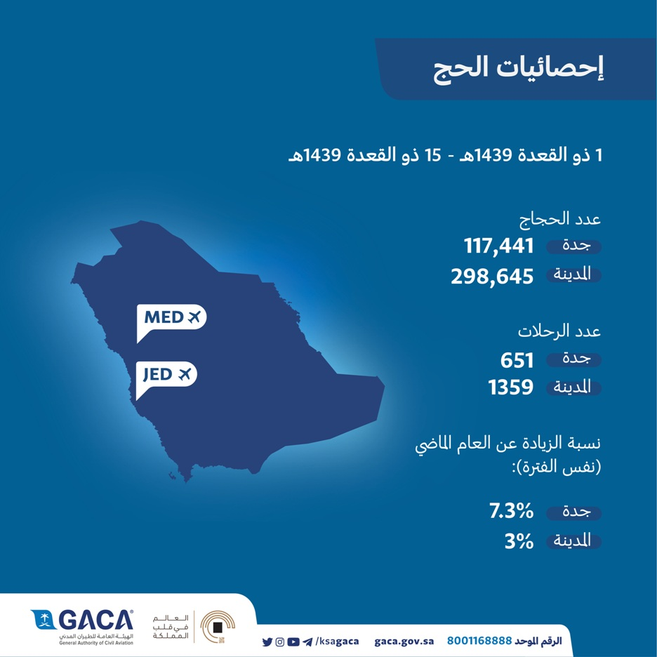 الطيران المدني: «416» ألف حاج وصلوا جواً عبر مطاري جدة والمدينة