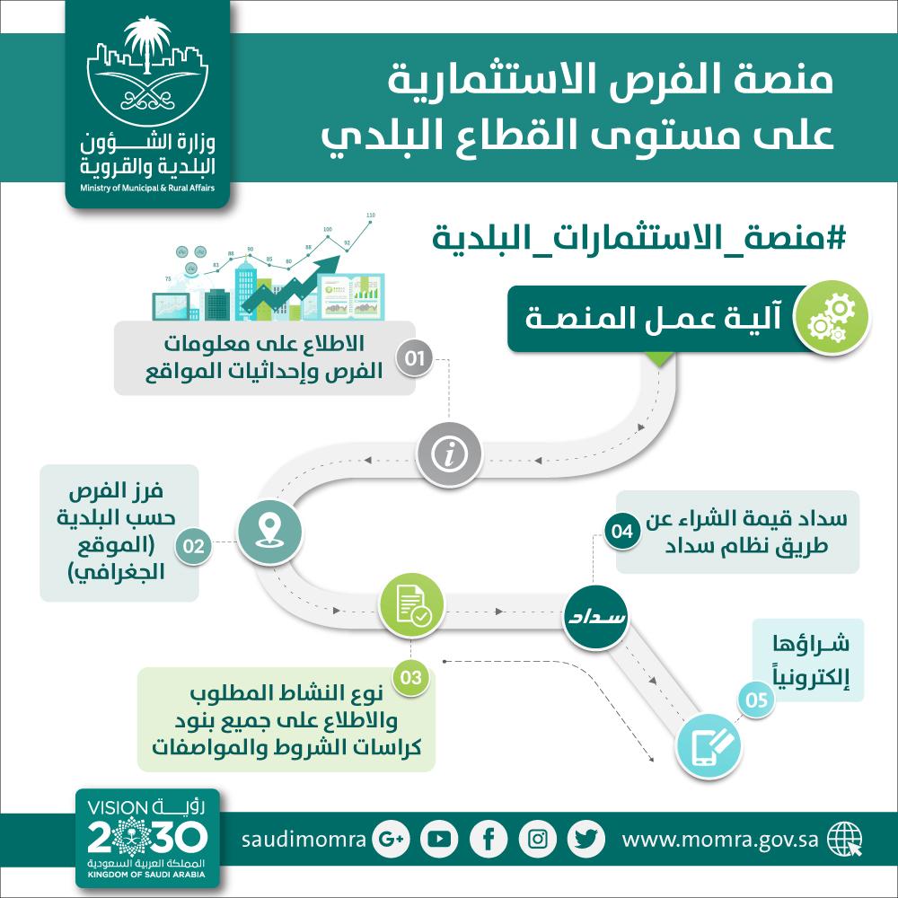البلديات تطلق منصة موحدة لعرض الفرص الاستثمارية