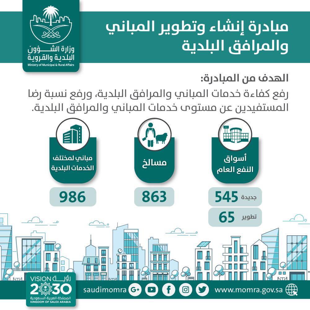 البلديات تنتهي من تنفيذ 986 مبنى بينها أسواق نفع عام ومسالخ