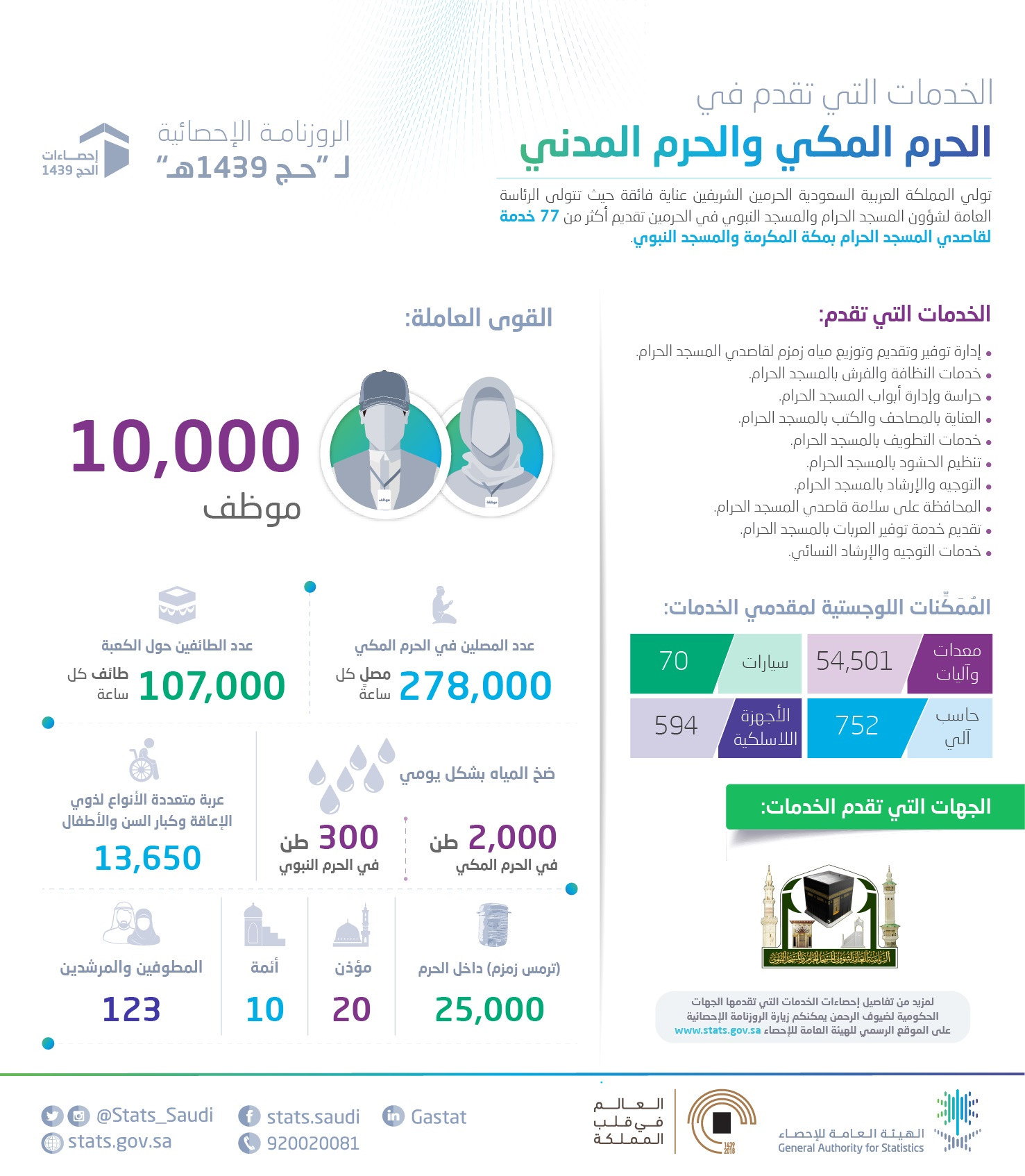 الإحصاء: أكثر من 278 ألفَ مصلٍّ و107 ألف طائف حول الكعبة كل ساعة