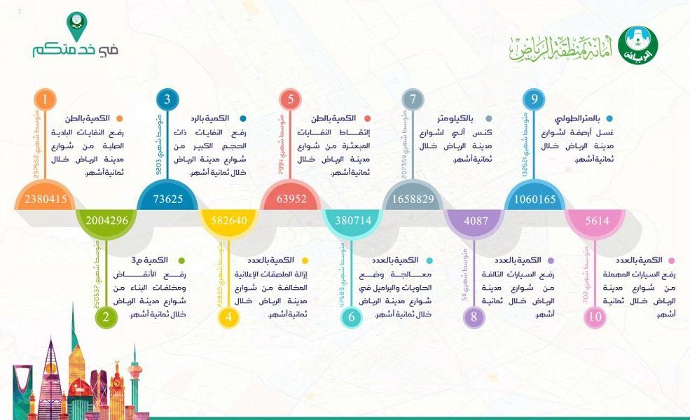 """""""أمانة الرياض"""" ترفع أكثر من مليوني طن من النفايات البلدية"""