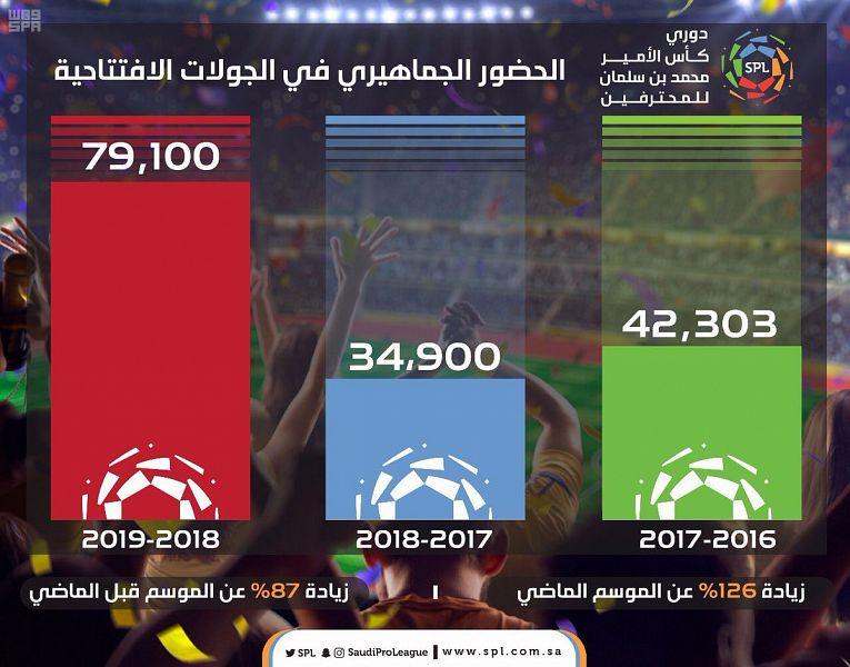 دوري الأمير محمد بن سلمان: الحضور الجماهيري تضاعف عن العام الماضي