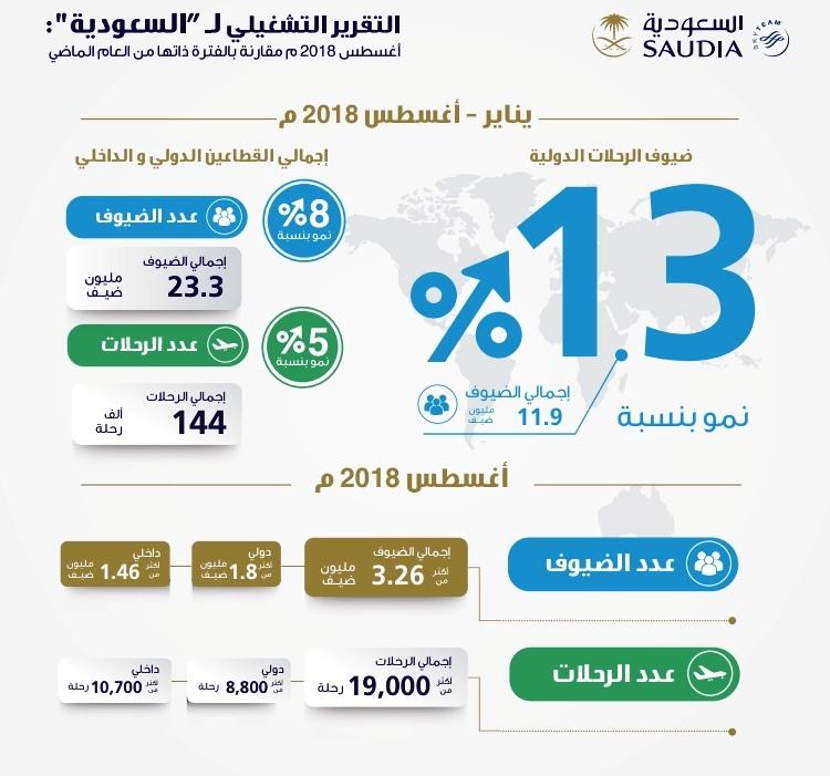 «السعودية» تنقل أكثر من 3.26 مليون ضيف على 19 ألف رحلة