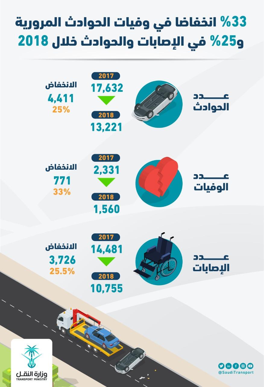 النقل: 1560 حالة وفاة بسبب الحوادث المرورية خلال عام