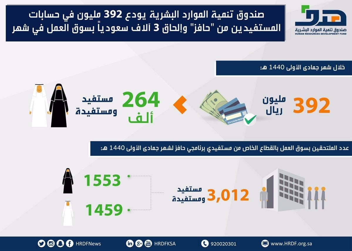 إيداع 392 مليون في حسابات المستفيدين من «حافز»