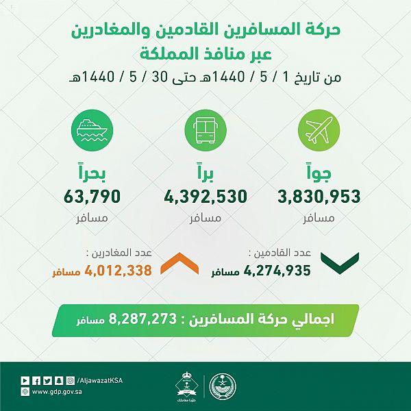 الجوازات: أكثر من 8.2 مليون مسافر خلال شهر جمادى الأولى عبر منافذ المملكة