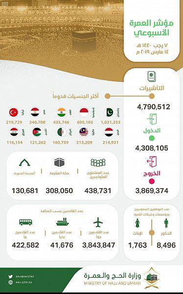 مؤشر العمرة الأسبوعي: وصول 4.3 ملايين إلى المملكة وإصدار أكثر من 4.7 مليون تأشيرة