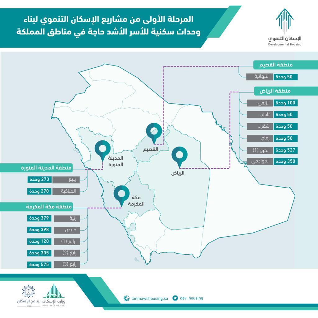 «الإسكان التنموي» يوقع اتفاقية المرحلة الأولى لبناء وحدات سكنية تغطي 4 مناطق