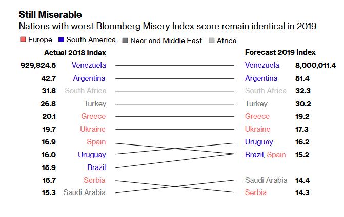 بلومبيرغ: تركيا رابع أسوأ دول العالم على مؤشر البؤس