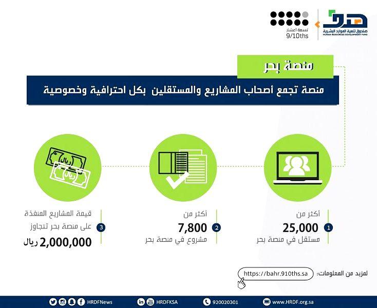 7800 مشروع في منصة «بحر» تنتظر تنفيذها بكوادر وطنية