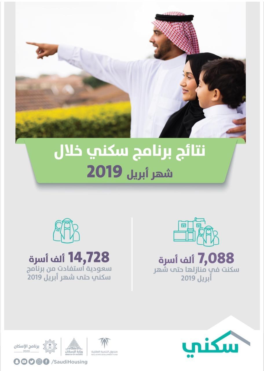 """أكثر من 14 ألف أسرة استفادت من برنامج """"سكني"""" في أبريل منها 7 آلاف سكنت منازلها"""