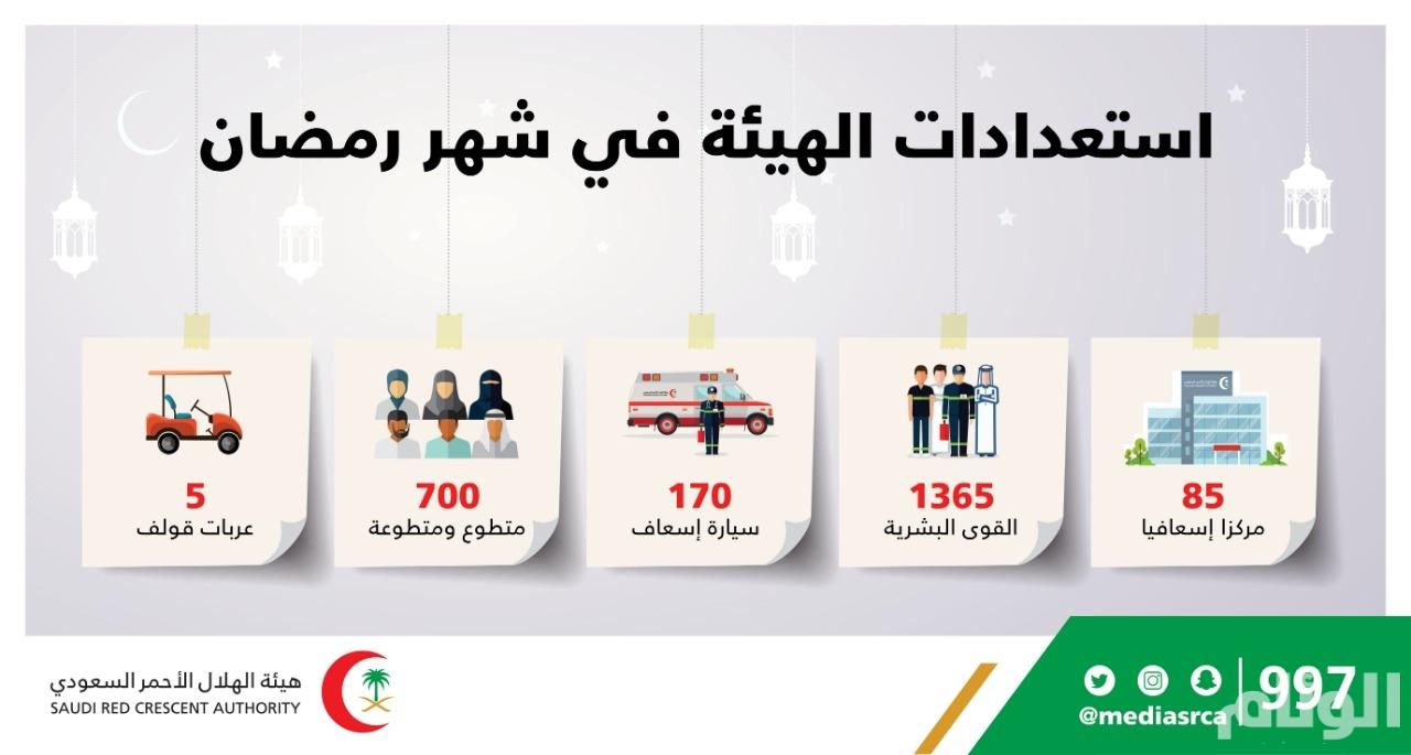 85 مركزا إسعافيا للهلال الأحمر و1365 موظفا في مكة المكرمة خلال رمضان