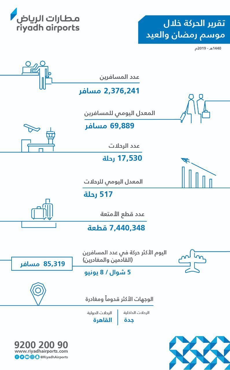 مطار الملك خالد يتخطى أكثر من مليوني مسافر بنهاية موسم شهر رمضان والعيد