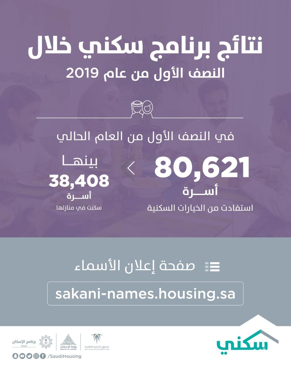 """أكثر من 80 ألف أسرة استفادت من خيارات """"سكني"""" في النصف الأول من 2019"""