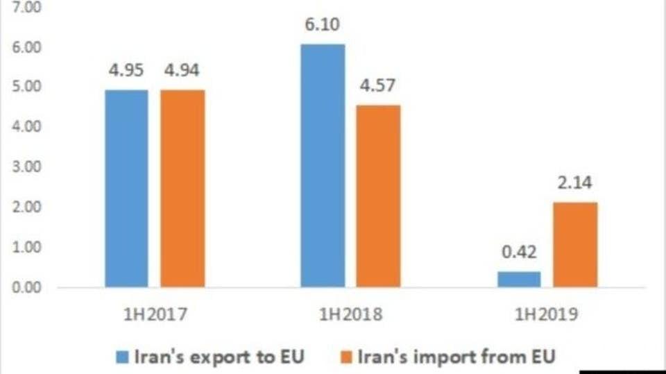 بعد العقوبات.. التجارة بين إيران وأوروبا تنخفض إلى الربع